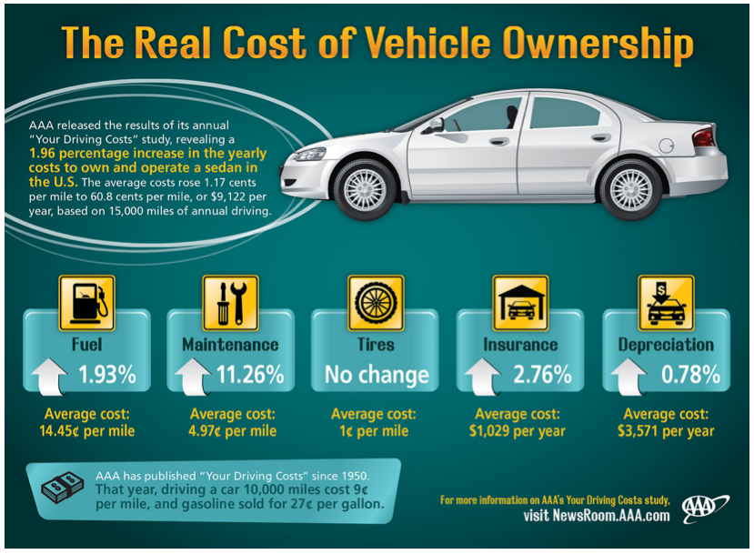Average Cost Of Car Ownership Annual