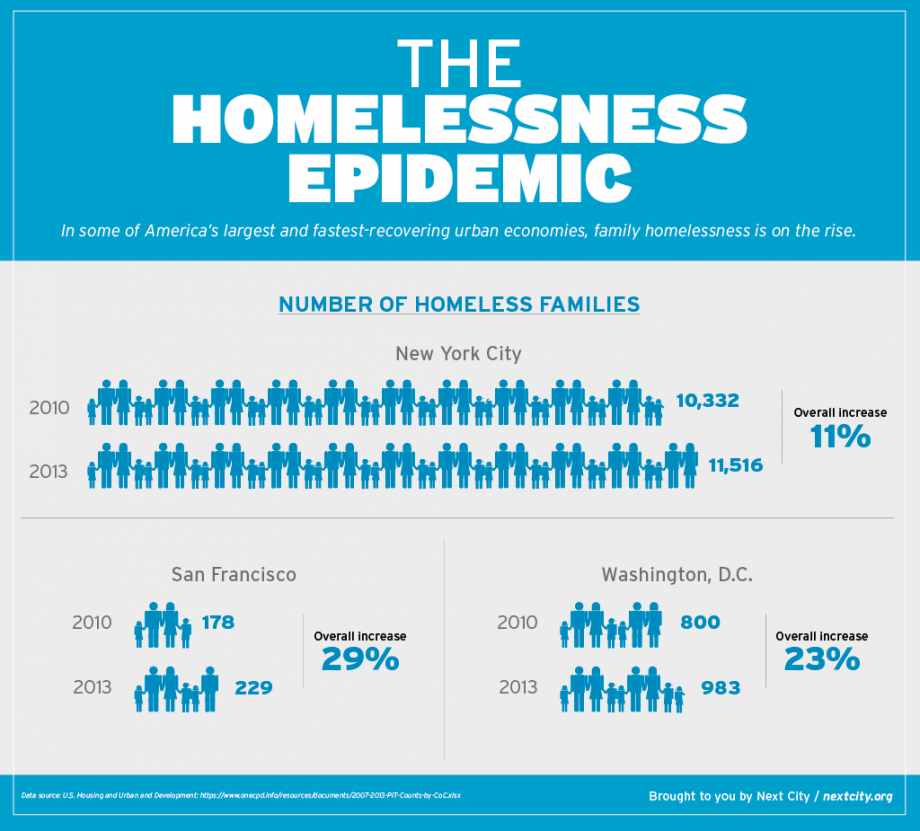 The Troubling Rise Of Family Homelessness Next City